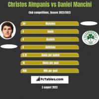 Christos Almpanis vs Daniel Mancini h2h player stats