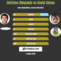 Christos Almpanis vs David Simao h2h player stats