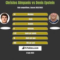 Christos Almpanis vs Denis Epstein h2h player stats