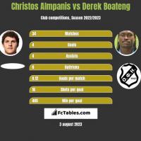 Christos Almpanis vs Derek Boateng h2h player stats