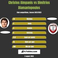 Christos Almpanis vs Dimitrios Diamantopoulos h2h player stats