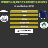 Christos Almpanis vs Dimitrios Kourbelis h2h player stats