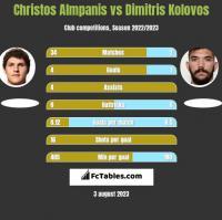 Christos Almpanis vs Dimitris Kolovos h2h player stats