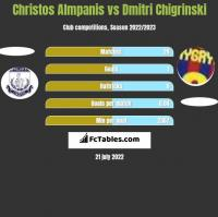Christos Almpanis vs Dmitri Chigrinski h2h player stats