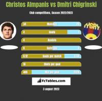 Christos Almpanis vs Dmytro Chyhrynskyi h2h player stats