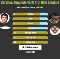 Christos Almpanis vs El-Arbi Hilal Soudani h2h player stats