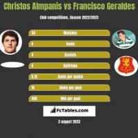 Christos Almpanis vs Francisco Geraldes h2h player stats