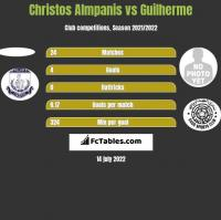 Christos Almpanis vs Guilherme h2h player stats
