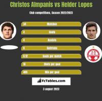 Christos Almpanis vs Helder Lopes h2h player stats