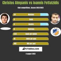 Christos Almpanis vs Giannis Fetfatzidis h2h player stats