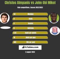 Christos Almpanis vs John Obi Mikel h2h player stats