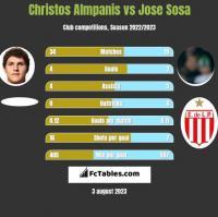Christos Almpanis vs Jose Sosa h2h player stats