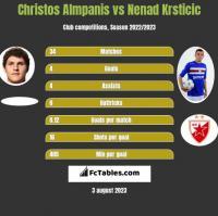 Christos Almpanis vs Nenad Krsticic h2h player stats