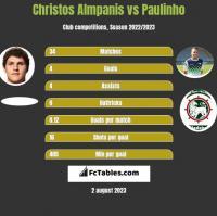 Christos Almpanis vs Paulinho h2h player stats