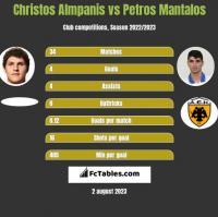 Christos Almpanis vs Petros Mantalos h2h player stats