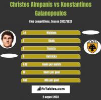 Christos Almpanis vs Konstantinos Galanopoulos h2h player stats