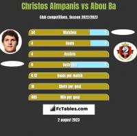 Christos Almpanis vs Abou Ba h2h player stats