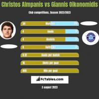 Christos Almpanis vs Giannis Oikonomidis h2h player stats