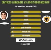 Christos Almpanis vs Anel Sabanadzovic h2h player stats