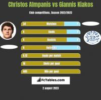 Christos Almpanis vs Giannis Kiakos h2h player stats