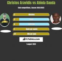 Christos Aravidis vs Abiola Dauda h2h player stats