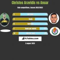 Christos Aravidis vs Anuar h2h player stats