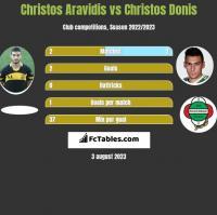 Christos Aravidis vs Christos Donis h2h player stats