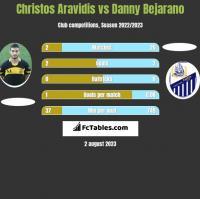 Christos Aravidis vs Danny Bejarano h2h player stats