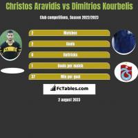 Christos Aravidis vs Dimitrios Kourbelis h2h player stats