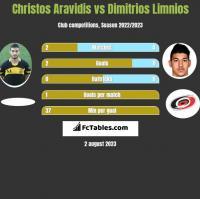 Christos Aravidis vs Dimitrios Limnios h2h player stats