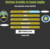 Christos Aravidis vs Eneko Capilla h2h player stats
