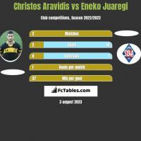 Christos Aravidis vs Eneko Juaregi h2h player stats