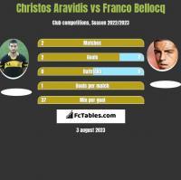Christos Aravidis vs Franco Bellocq h2h player stats