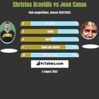 Christos Aravidis vs Jose Canas h2h player stats