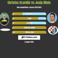 Christos Aravidis vs Josip Misic h2h player stats