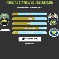 Christos Aravidis vs Juan Munafo h2h player stats
