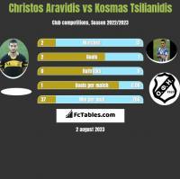 Christos Aravidis vs Kosmas Tsilianidis h2h player stats