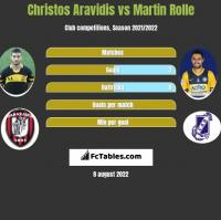 Christos Aravidis vs Martin Rolle h2h player stats