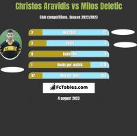 Christos Aravidis vs Milos Deletic h2h player stats