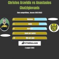 Christos Aravidis vs Anastasios Chatzigiovanis h2h player stats