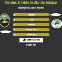Christos Aravidis vs Giannis Kotsiras h2h player stats