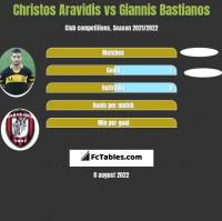 Christos Aravidis vs Giannis Bastianos h2h player stats