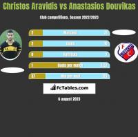 Christos Aravidis vs Anastasios Douvikas h2h player stats