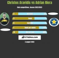 Christos Aravidis vs Adrian Riera h2h player stats