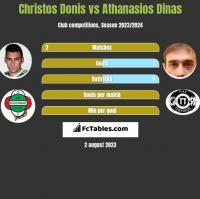 Christos Donis vs Athanasios Dinas h2h player stats