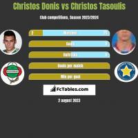 Christos Donis vs Christos Tasoulis h2h player stats