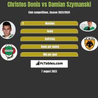 Christos Donis vs Damian Szymański h2h player stats
