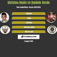 Christos Donis vs Daniele Verde h2h player stats