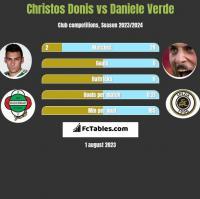 Christos Donis vs Daniele Verde h2h player stats