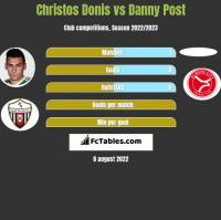 Christos Donis vs Danny Post h2h player stats